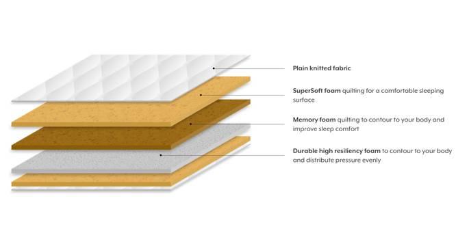 Essential Memory Foam Mattress (Queen Mattress Type, 78 x 60 in (Standard) Mattress Size, 6 in Mattress Thickness (in Inches)) by Urban Ladder - - 185470