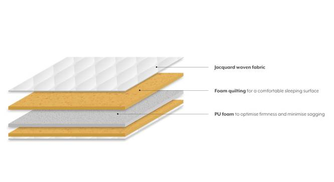 Essential Foam Mattress (Queen Mattress Type, 78 x 60 in (Standard) Mattress Size, 4 in Mattress Thickness (in Inches)) by Urban Ladder - Design 1 Close View - 189523