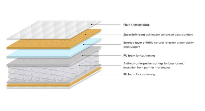 Cloud Eurotop Pocket Spring Mattress with Latex (Queen Mattress Type, 78 x 60 in (Standard) Mattress Size, 7 in Mattress Thickness (in Inches)) by Urban Ladder - Design 1 Close View - 189567