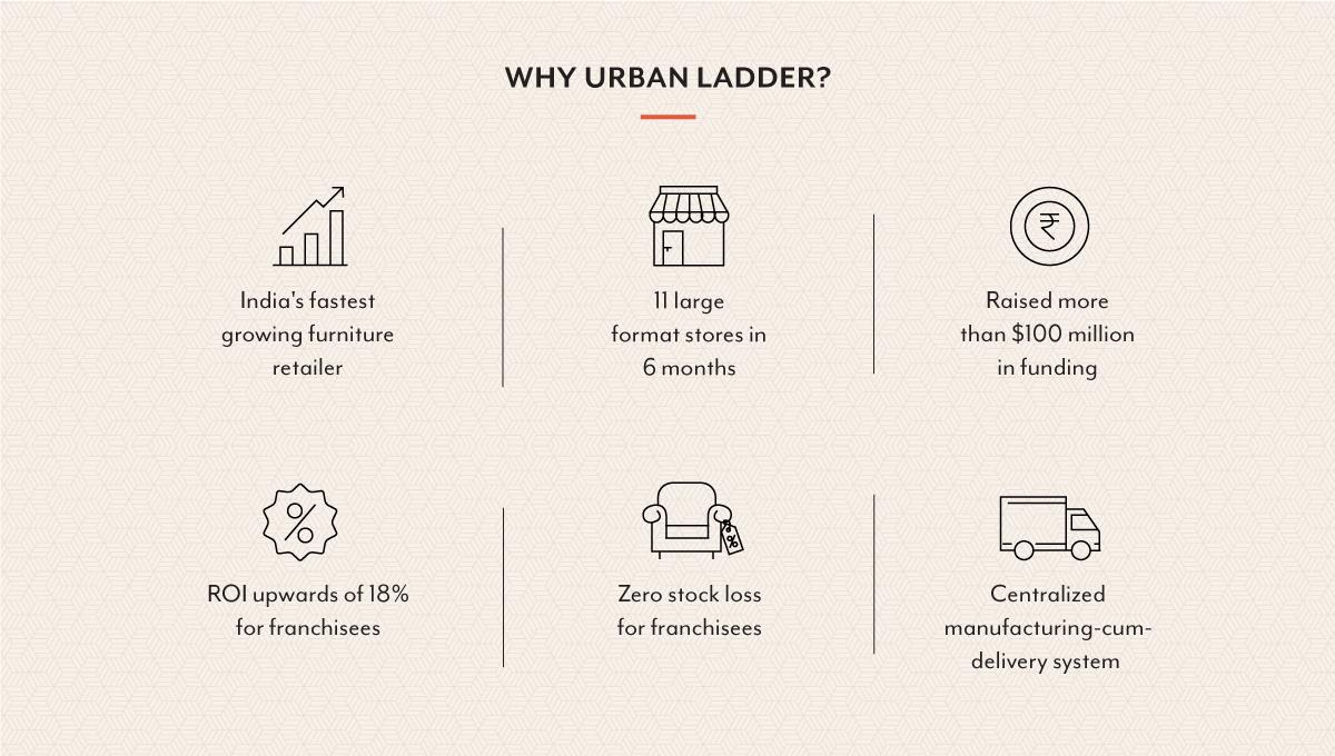 Urban Ladder Franchisee Image 02