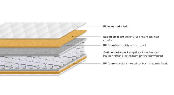 Cloud Pocket Spring Mattress with HD Foam (Queen Mattress Type, 78 x 60 in (Standard) Mattress Size, 8 in Mattress Thickness (in Inches)) by Urban Ladder